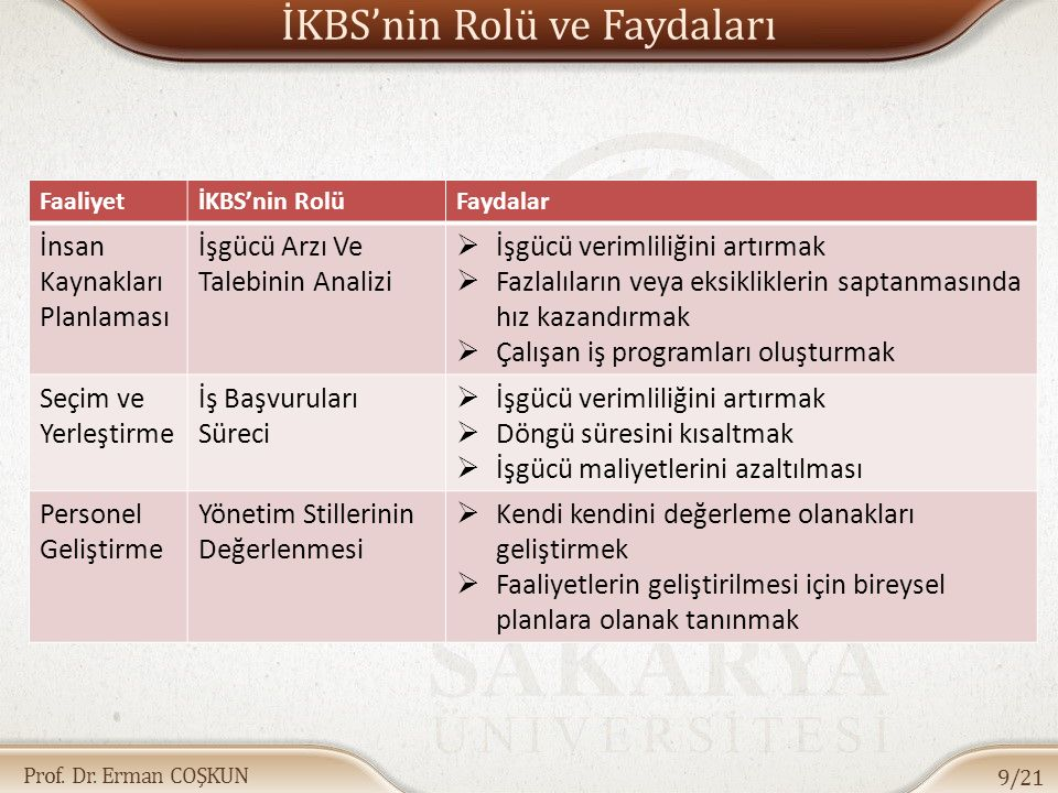 Prof. Dr. Erman COŞKUN İKBS'nin Rolü ve Faydaları 9/21 FaaliyetİKBS'nin RolüFaydalar İnsan Kaynakları Planlaması İşgücü Arzı Ve Talebinin Analizi  İş