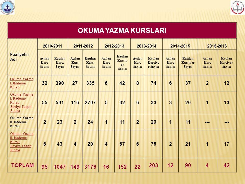 OKUMA YAZMA KURSLARI Faaliyetin Adı 2010-20112011-20122012-20132013-20142014-20152015-2016 Açılan Kurs Sayısı Katılan Kurs.
