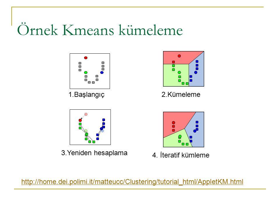 Örnek Kmeans kümeleme 1.Başlangıç2.Kümeleme 3.Yeniden hesaplama 4. İteratif kümleme http://home.dei.polimi.it/matteucc/Clustering/tutorial_html/Applet