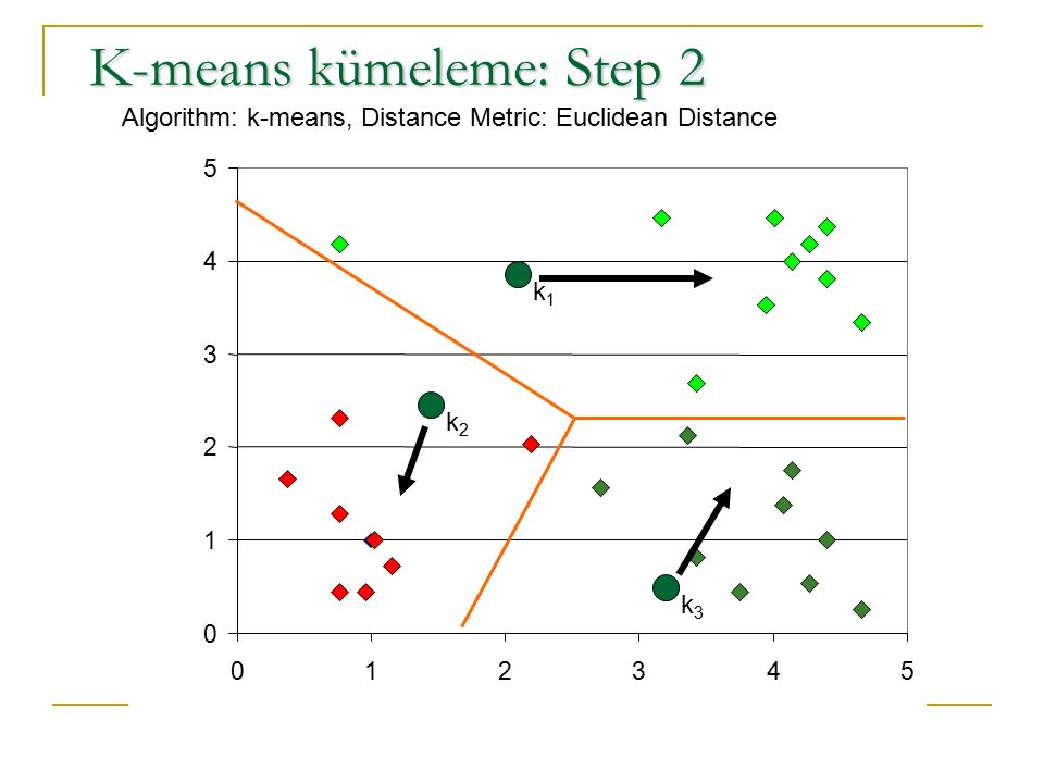 0 1 2 3 4 5 012345 K-means kümeleme: Step 2 Algorithm: k-means, Distance Metric: Euclidean Distance k1k1 k2k2 k3k3