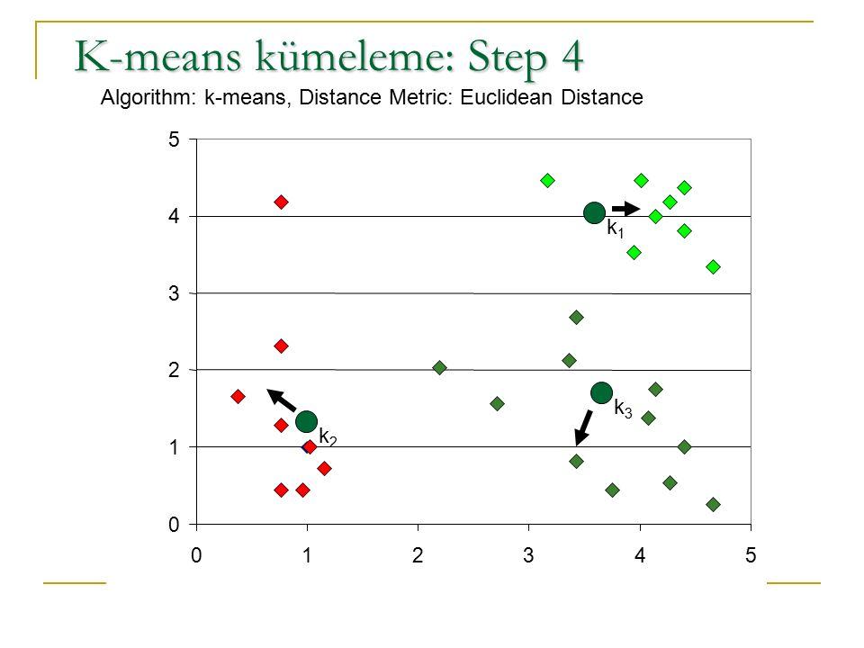 0 1 2 3 4 5 012345 K-means kümeleme: Step 4 Algorithm: k-means, Distance Metric: Euclidean Distance k1k1 k2k2 k3k3