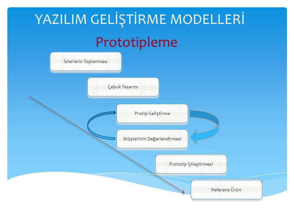 YAZILIM GELİŞTİRME MODELLERİ Prototipleme İsterlerin Toplanması Çabuk Tasarım Protip Geliştirme Müşterinin Değerlendirmesi Prototip İyileştirmesi Referans Ürün