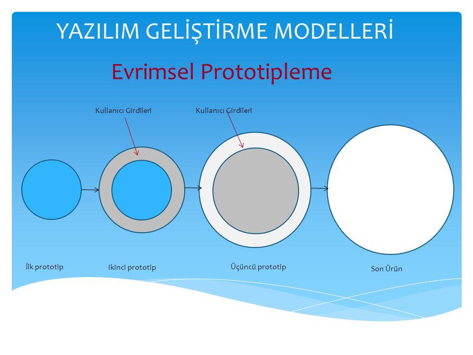 YAZILIM GELİŞTİRME MODELLERİ Evrimsel Prototipleme İlk prototip ikinci prototip Üçüncü prototip Son Ürün Kullanıcı Girdileri