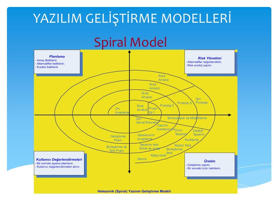 YAZILIM GELİŞTİRME MODELLERİ Spiral Model