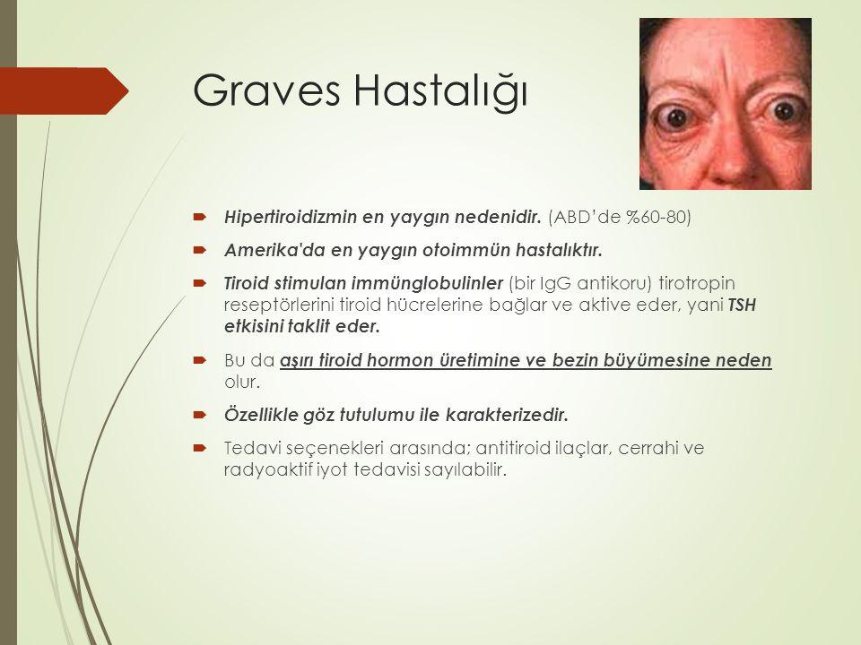 Graves Hastalığı  Hipertiroidizmin en yaygın nedenidir. (ABD'de %60-80)  Amerika'da en yaygın otoimmün hastalıktır.  Tiroid stimulan immünglobulinl