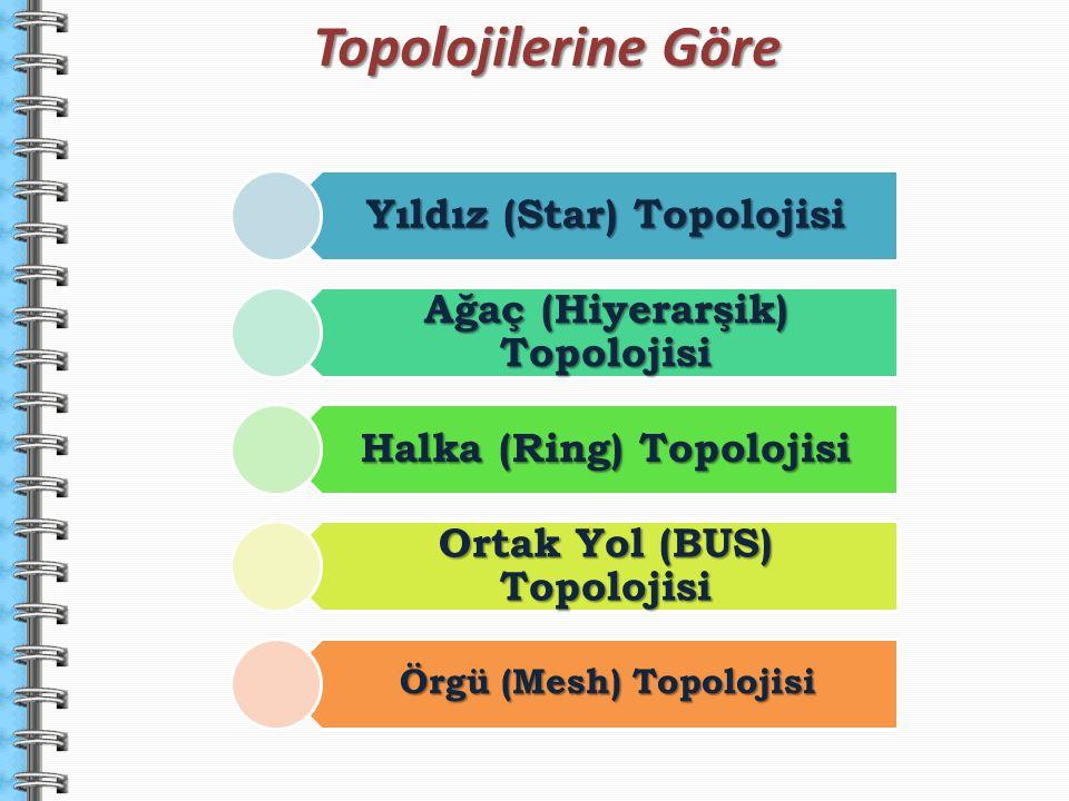 TopolojilerineGöre Topolojilerine Göre Yıldız (Star) Topolojisi Ağaç (Hiyerarşik) Topolojisi Halka (Ring) Topolojisi Ortak Yol (BUS) Topolojisi Örgü (