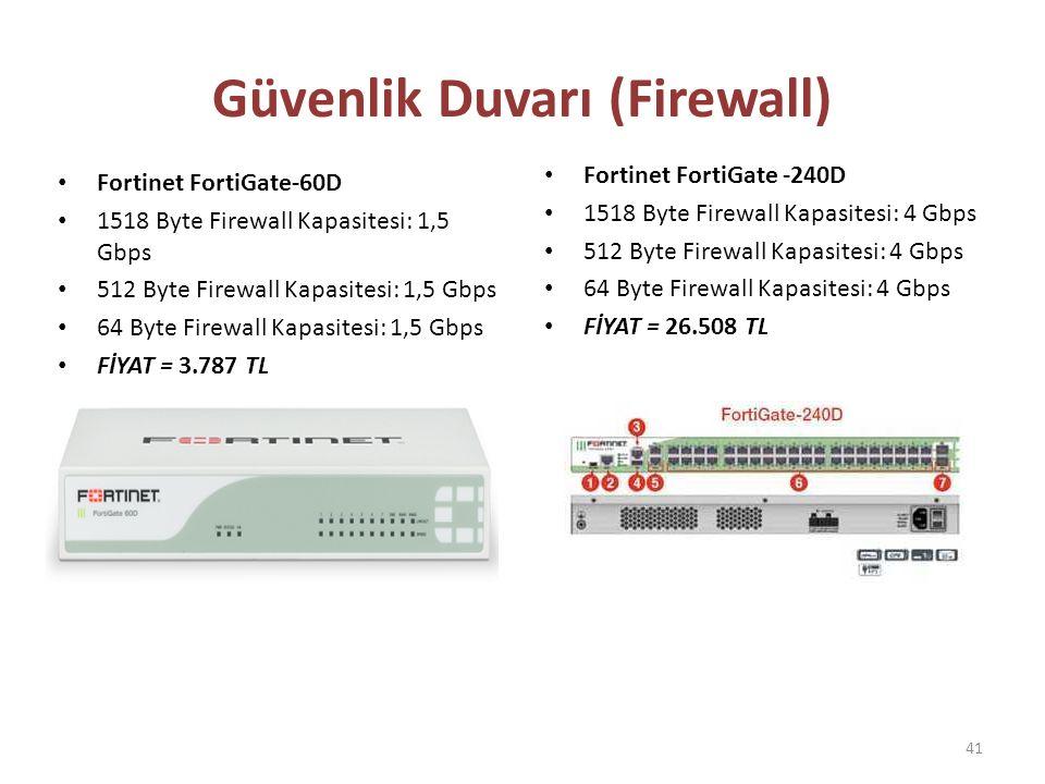 Fortinet FortiGate-60D 1518 Byte Firewall Kapasitesi: 1,5 Gbps 512 Byte Firewall Kapasitesi: 1,5 Gbps 64 Byte Firewall Kapasitesi: 1,5 Gbps FİYAT = 3.