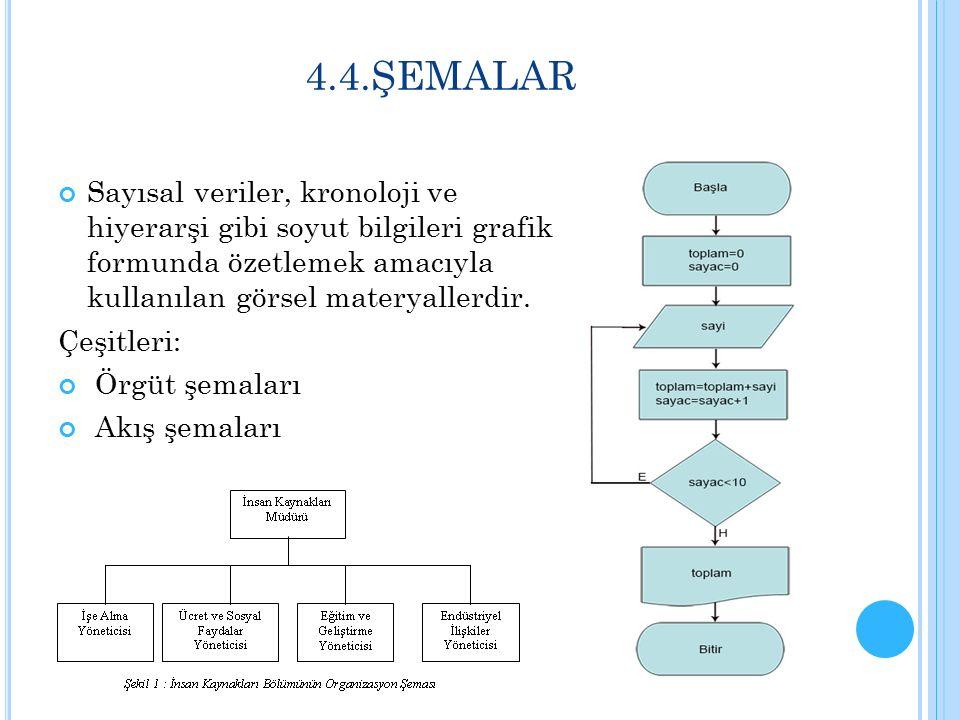 4.4.ŞEMALAR Sayısal veriler, kronoloji ve hiyerarşi gibi soyut bilgileri grafik formunda özetlemek amacıyla kullanılan görsel materyallerdir. Çeşitler