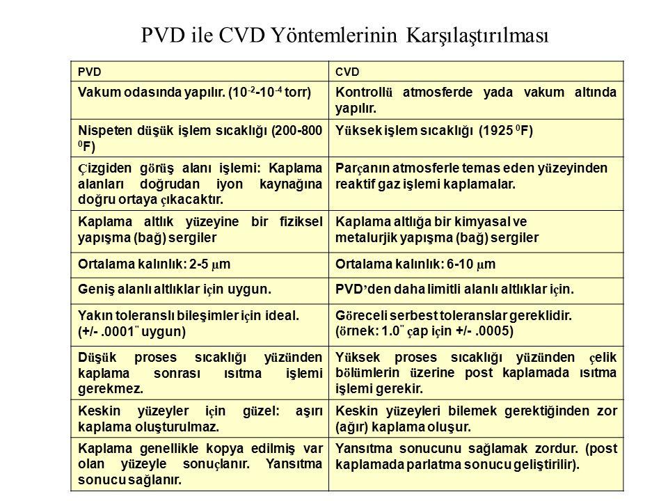 PVDCVD Vakum odasında yapılır. (10 -2 -10 -4 torr)Kontroll ü atmosferde yada vakum altında yapılır. Nispeten d ü ş ü k işlem sıcaklığı (200-800 0 F) Y