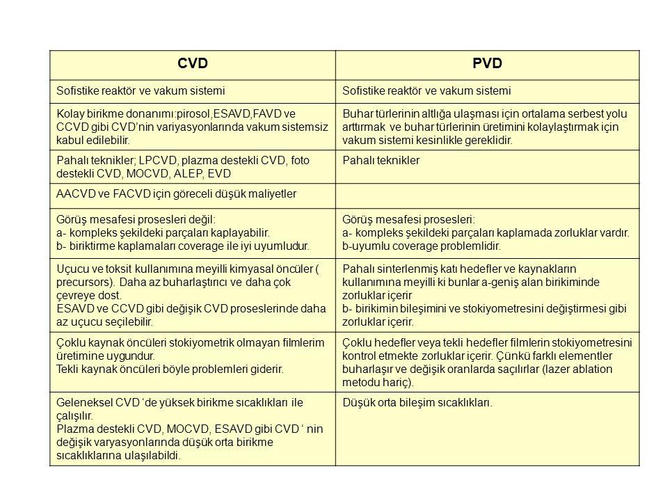 CVDPVD Sofistike reaktör ve vakum sistemi Kolay birikme donanımı:pirosol,ESAVD,FAVD ve CCVD gibi CVD'nin variyasyonlarında vakum sistemsiz kabul edile