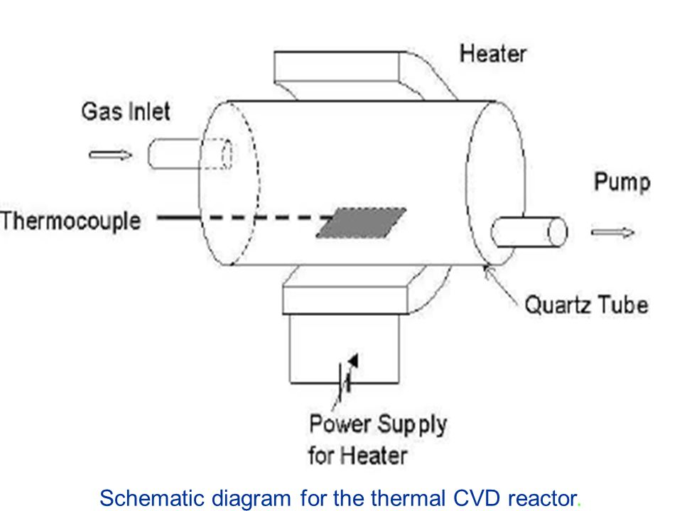 Schematic diagram for the thermal CVD reactor.