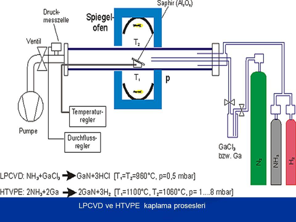 LPCVD ve HTVPE kaplama prosesleri