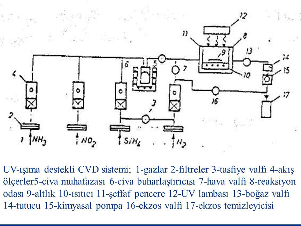 UV-ışıma destekli CVD sistemi; 1-gazlar 2-fıltreler 3-tasfıye valfı 4-akış ölçerler5-civa muhafazası 6-civa buharlaştırıcısı 7-hava valfı 8-reaksiyon