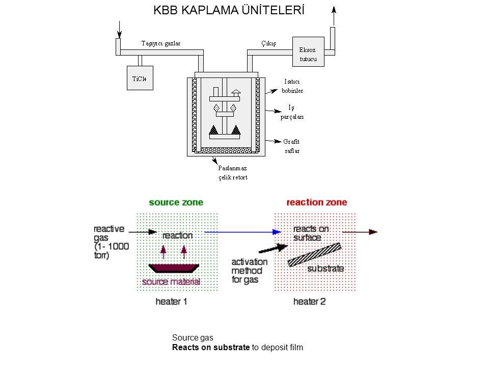 Source gas Reacts on substrate to deposit film KBB KAPLAMA ÜNİTELERİ