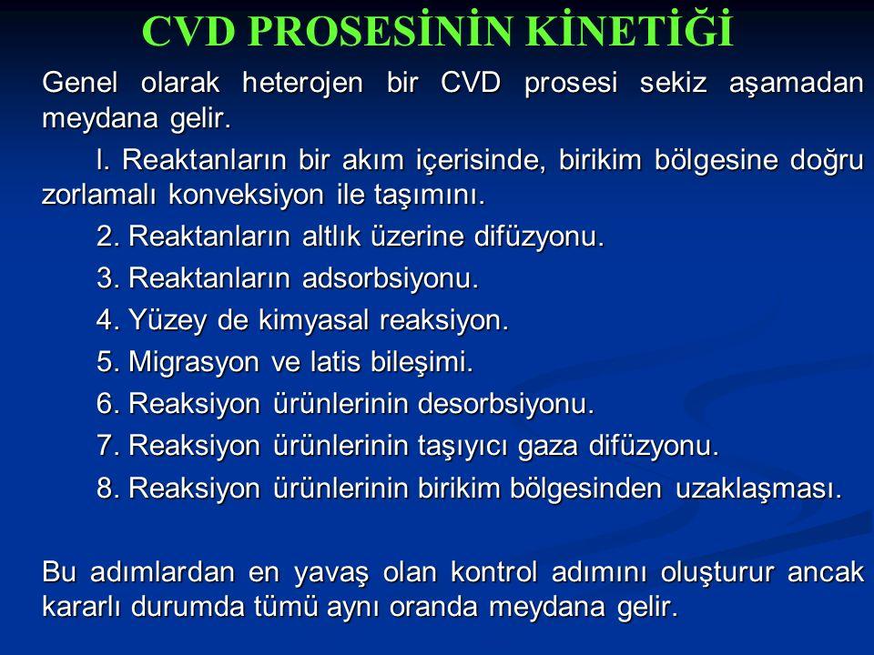 CVD PROSESİNİN KİNETİĞİ Genel olarak heterojen bir CVD prosesi sekiz aşamadan meydana gelir. l. Reaktanların bir akım içerisinde, birikim bölgesine do