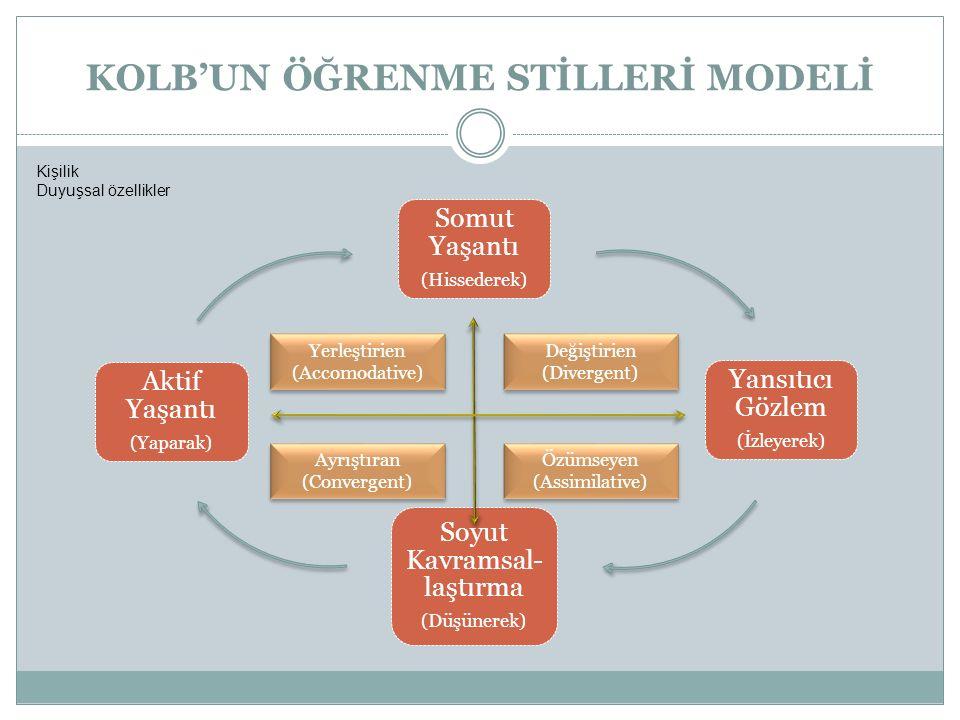 KOLB'UN ÖĞRENME STİLLERİ MODELİ Somut Yaşantı (Hissederek) Yansıtıcı Gözlem (İzleyerek) Soyut Kavramsal- laştırma (Düşünerek) Aktif Yaşantı (Yaparak) Yerleştirien (Accomodative) Ayrıştıran (Convergent) Değiştirien (Divergent) Özümseyen (Assimilative) Kişilik Duyuşsal özellikler