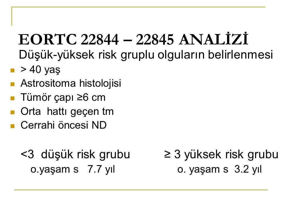 EORTC 22844 – 22845 ANALİZİ Düşük-yüksek risk gruplu olguların belirlenmesi > 40 yaş Astrositoma histolojisi Tümör çapı ≥6 cm Orta hattı geçen tm Cerrahi öncesi ND <3 düşük risk grubu ≥ 3 yüksek risk grubu o.yaşam s 7.7 yıl o.