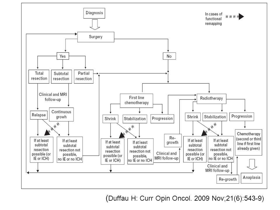( Duffau H: Curr Opin Oncol. 2009 Nov;21(6):543-9)