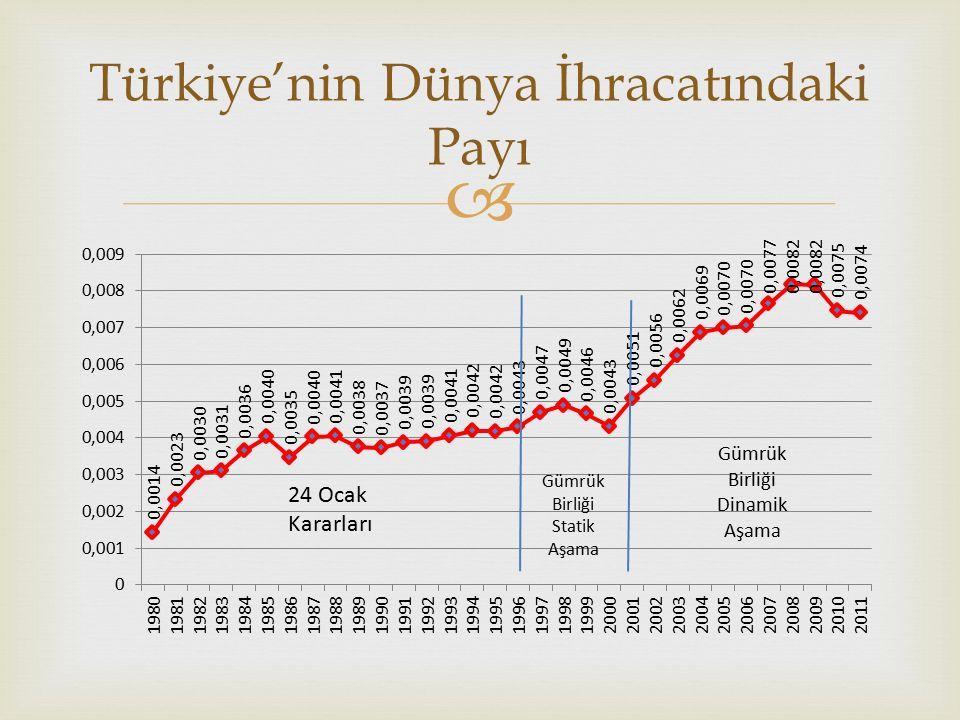  Türkiye'nin Dünya İhracatındaki Payı