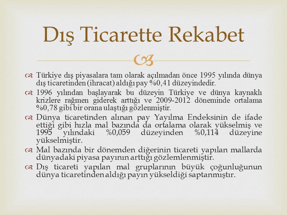   Türkiye dış piyasalara tam olarak açılmadan önce 1995 yılında dünya dış ticaretinden (ihracat) aldığı pay %0,41 düzeyindedir.