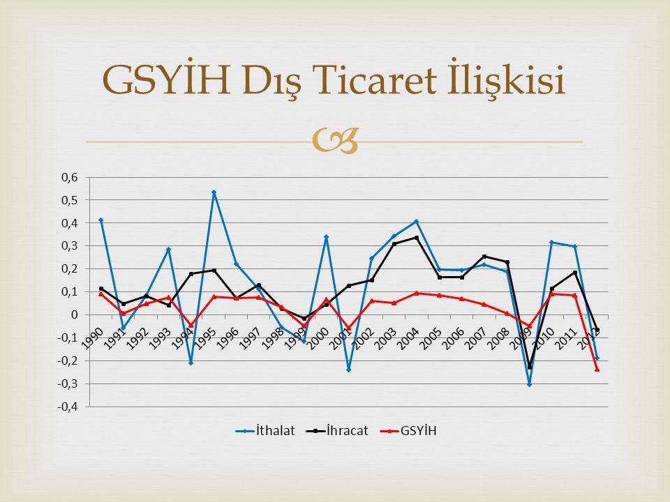  GSYİH Dış Ticaret İlişkisi
