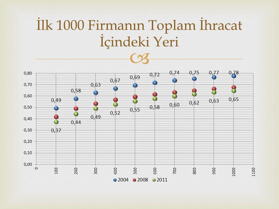  İlk 1000 Firmanın Toplam İhracat İçindeki Yeri
