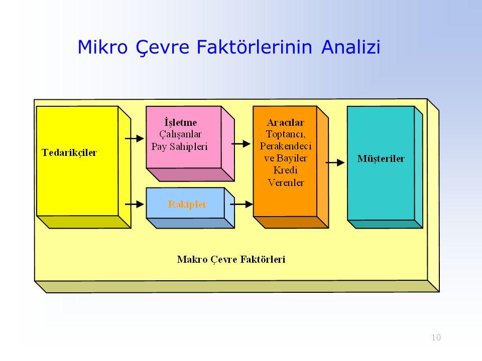 10 Mikro Çevre Faktörlerinin Analizi