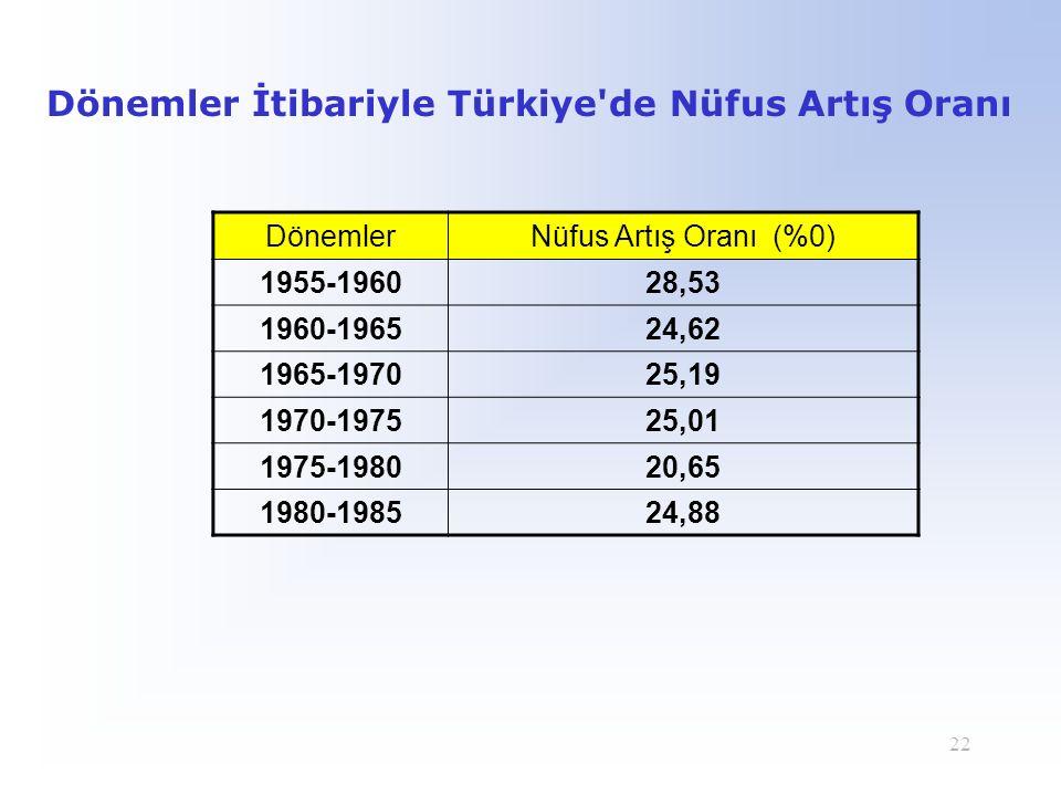 22 Dönemler İtibariyle Türkiye'de Nüfus Artış Oranı DönemlerNüfus Artış Oranı (%0) 1955-196028,53 1960-196524,62 1965-197025,19 1970-197525,01 1975-19