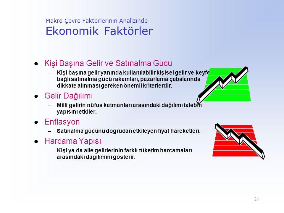 24 Makro Çevre Faktörlerinin Analizinde Ekonomik Faktörler ●Kişi Başına Gelir ve Satınalma Gücü  Kişi başına gelir yanında kullanılabilir kişisel gel