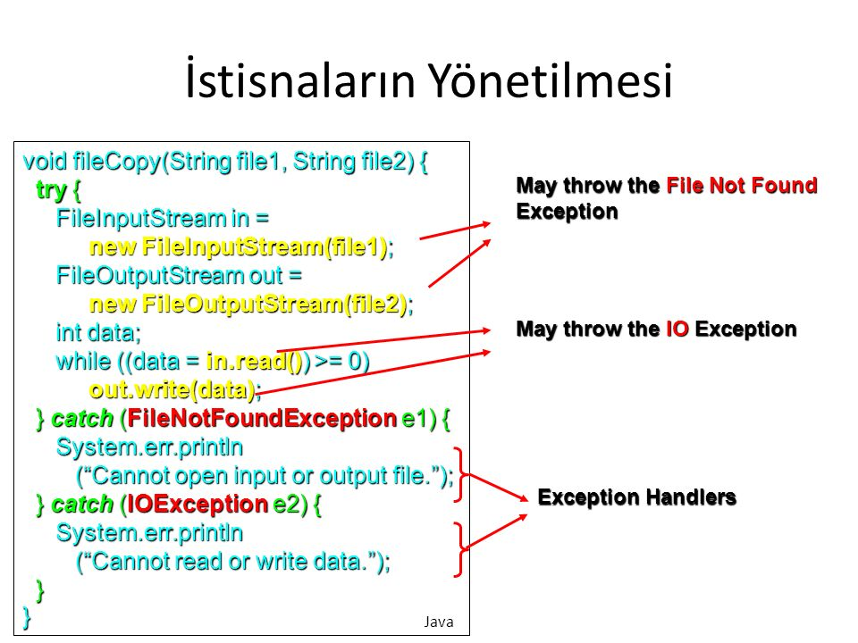 İstisnaların Yönetilmesi void fileCopy(String file1, String file2) { try { try { FileInputStream in = FileInputStream in = new FileInputStream(file1); new FileInputStream(file1); FileOutputStream out = FileOutputStream out = new FileOutputStream(file2); new FileOutputStream(file2); int data; int data; while ((data = in.read()) >= 0) while ((data = in.read()) >= 0) out.write(data); out.write(data); } catch (FileNotFoundException e1) { } catch (FileNotFoundException e1) { System.err.println System.err.println ( Cannot open input or output file. ); ( Cannot open input or output file. ); } catch (IOException e2) { } catch (IOException e2) { System.err.println System.err.println ( Cannot read or write data. ); ( Cannot read or write data. ); }} May throw the File Not Found Exception May throw the IO Exception Exception Handlers Java