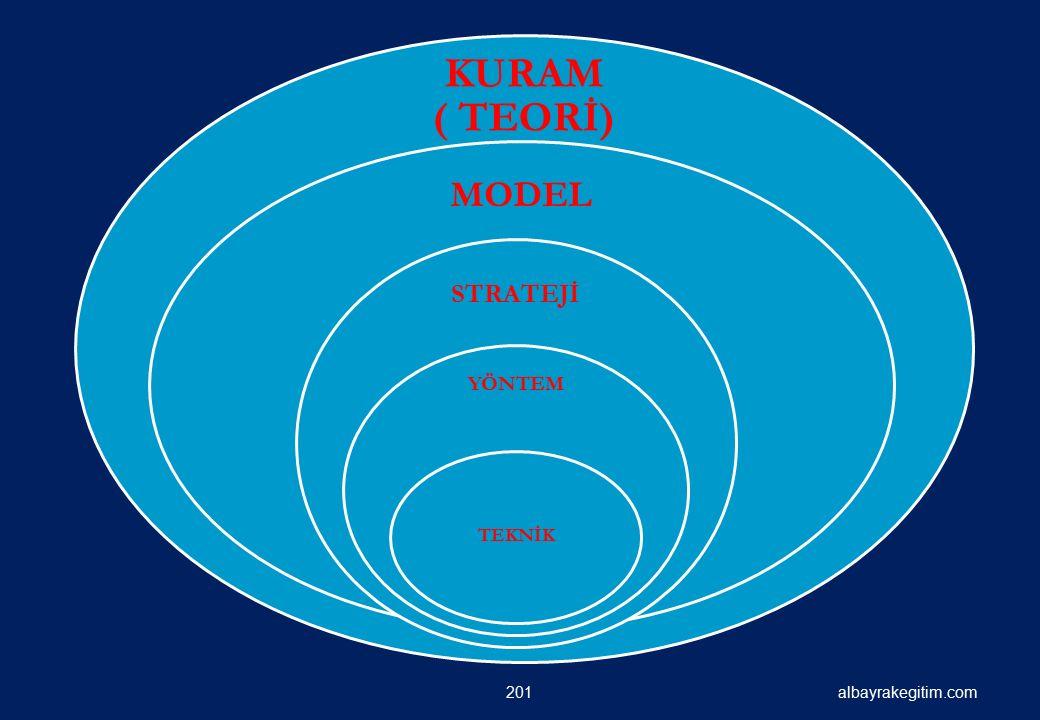 albayrakegitim.com KURAM ( TEORİ) MODEL STRATEJİ YÖNTEM TEKNİK 201