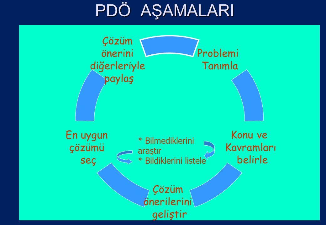 PDÖ AŞAMALARI Problemi Tanımla Konu ve Kavramları belirle Çözüm önerilerini geliştir En uygun çözümü seç Çözüm önerini diğerleriyle paylaş * Bilmediklerini araştır * Bildiklerini listele