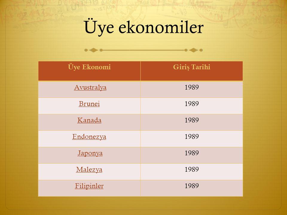 Üye ekonomiler Üye EkonomiGiri ş Tarihi Avustralya 1989 Brunei1989 Kanada1989 Endonezya1989 Japonya 1989 Malezya1989 Filipinler1989