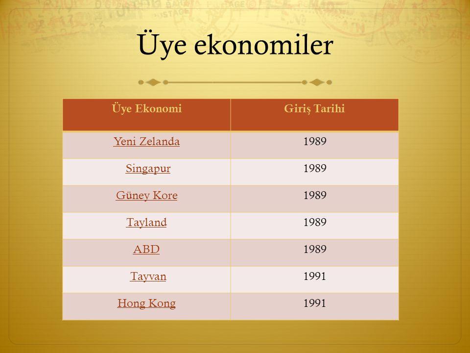 Üye ekonomiler Üye EkonomiGiri ş Tarihi Yeni Zelanda1989 Singapur 1989 Güney Kore1989 Tayland1989 ABD1989 Tayvan 1991 Hong Kong1991