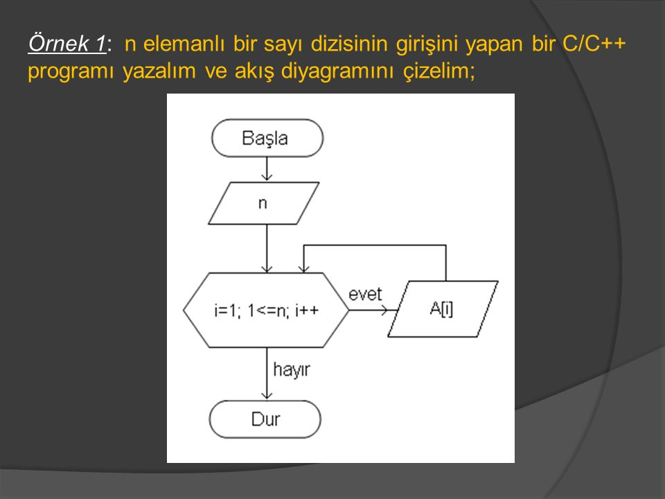#include int i,n; int A[100]; void main(void) {clrscr(); printf( dizi eleman sayisini giriniz: ); scanf( %d ,&n); for(i=1;i<=n;i++) {printf( dizi elemanı giriniz: ); scanf( %d ,&A[i]); printf( \n ); } getch(); }