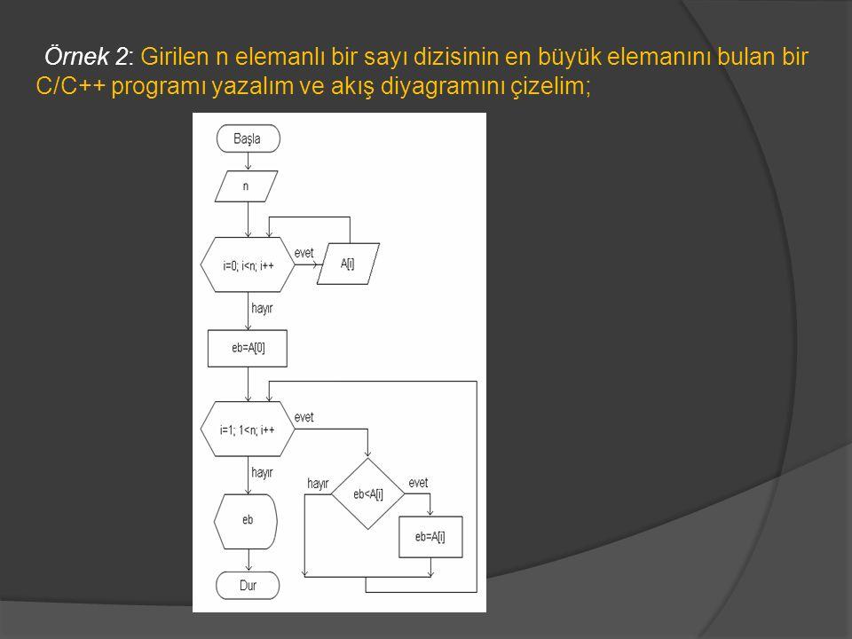 Örnek 2: Girilen n elemanlı bir sayı dizisinin en büyük elemanını bulan bir C/C++ programı yazalım ve akış diyagramını çizelim;