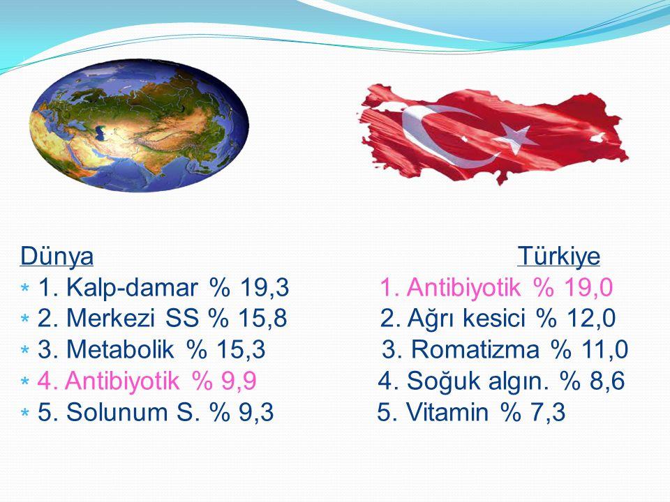Toplam sağlık harcamaları içinde ilacın payı Türkiyede % 46 iken, İngiltere'de %12.3, ABD'de ise % 12.2 olarak bildirilmiştir.
