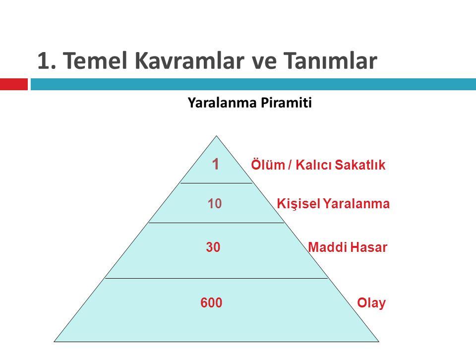 1. Temel Kavramlar ve Tanımlar 1 Ölüm / Kalıcı Sakatlık 10 Kişisel Yaralanma 30 Maddi Hasar 600 Olay Yaralanma Piramiti