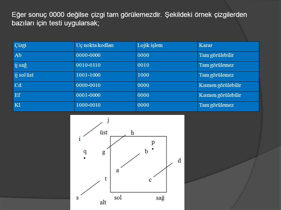 Eğer sonuç 0000 değilse çizgi tam görülemezdir. Şekildeki örnek çizgilerden bazıları için testi uygularsak; ÇizgiUç nokta kodlarıLojik işlemKarar Ab00