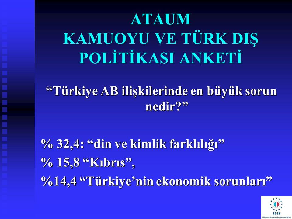 """""""Türkiye AB ilişkilerinde en büyük sorun nedir?"""" % 32,4: """"din ve kimlik farklılığı"""" % 15,8 """"Kıbrıs"""", %14,4 """"Türkiye'nin ekonomik sorunları"""""""