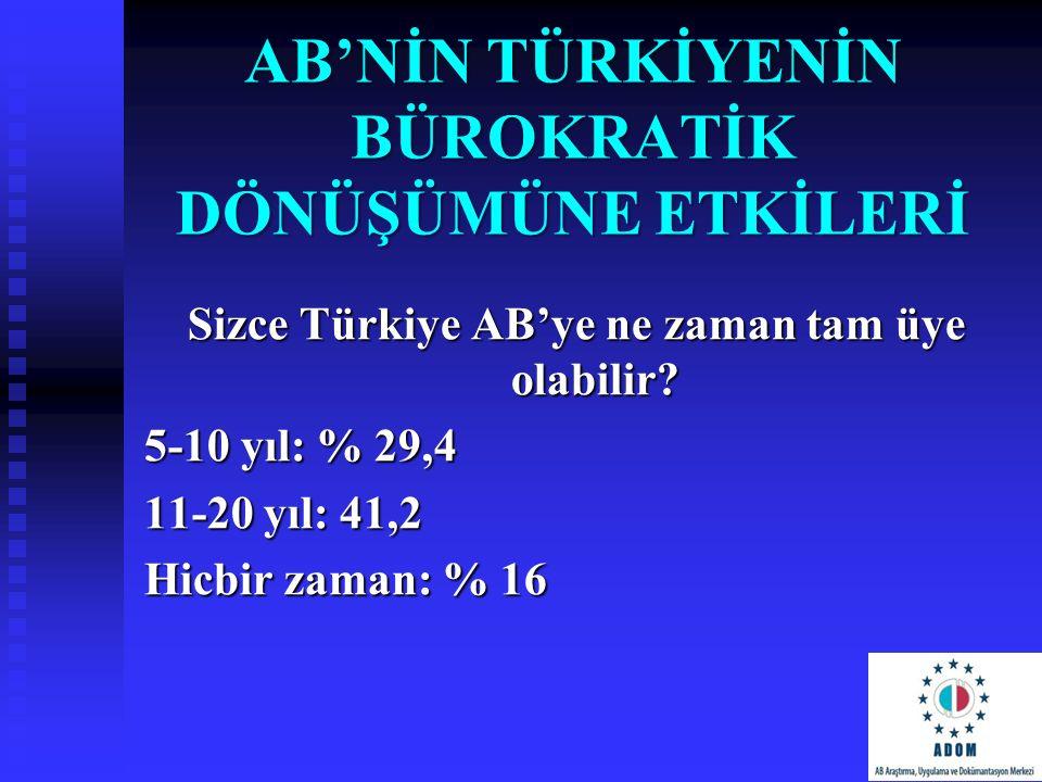 AB'NİN TÜRKİYENİN BÜROKRATİK DÖNÜŞÜMÜNE ETKİLERİ Sizce Türkiye AB'ye ne zaman tam üye olabilir? 5-10 yıl: % 29,4 11-20 yıl: 41,2 Hicbir zaman: % 16