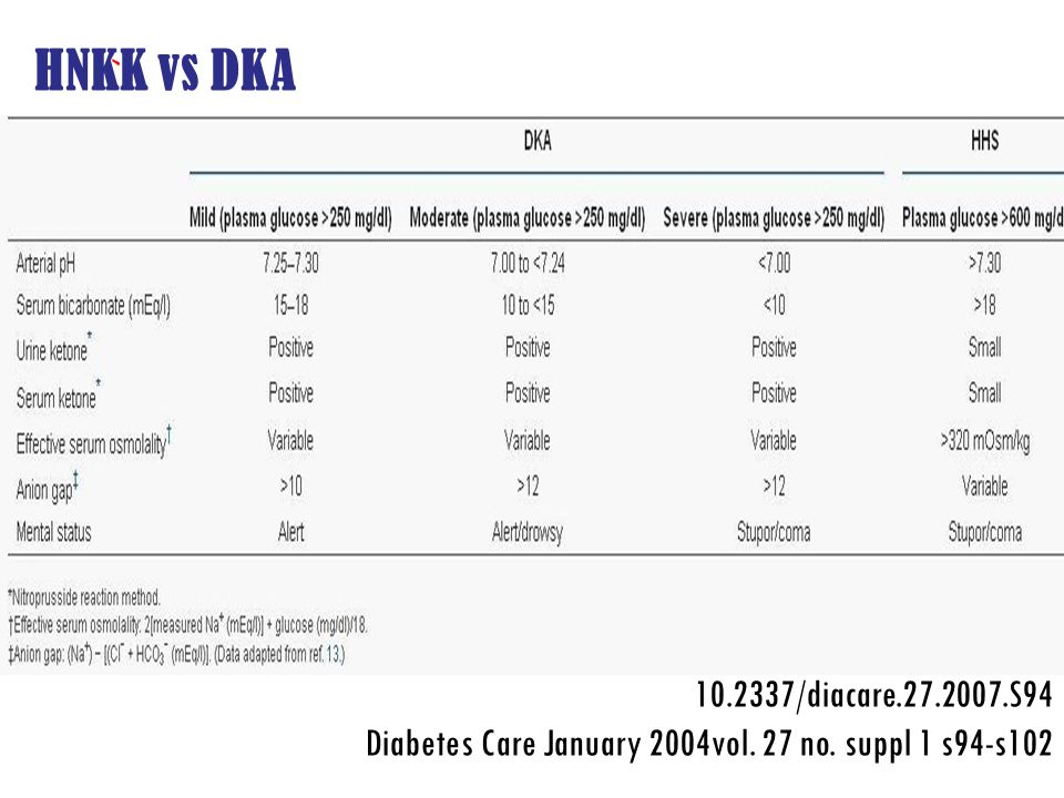 HNKK vs DKA 10.2337/diacare.27.2007.S94 Diabetes Care January 2004vol. 27 no. suppl 1 s94-s102