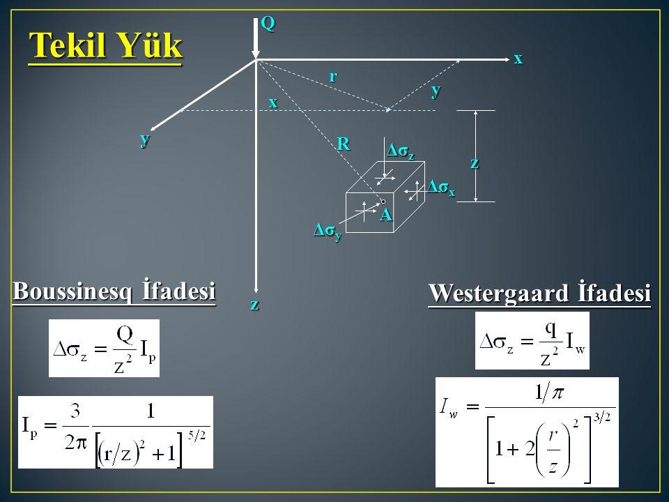 z x z y Q r y x R Δσ z Δσ x Δσ y A Boussinesq İfadesi Westergaard İfadesi Tekil Yük