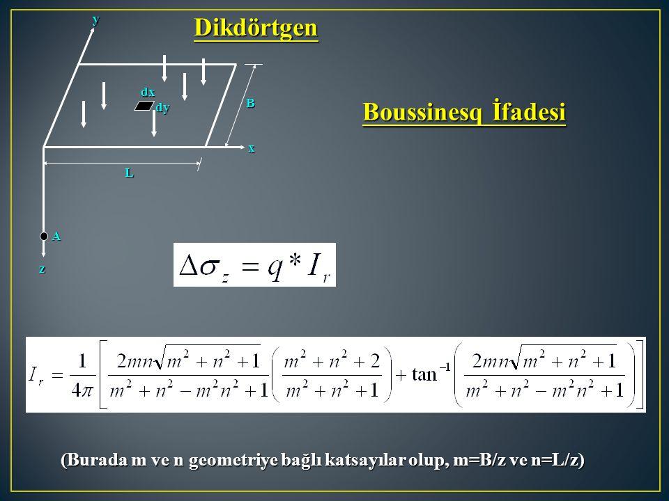 y z x dx dx dy dy L B A (Burada m ve n geometriye bağlı katsayılar olup, m=B/z ve n=L/z) Boussinesq İfadesi Dikdörtgen