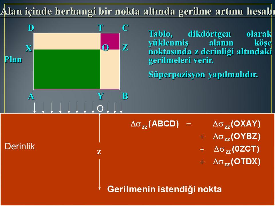 Gerilmenin istendiği nokta O AB DC X Y Z T z Alan içinde herhangi bir nokta altında gerilme artımı hesabı Tablo, dikdörtgen olarak yüklenmiş alanın kö