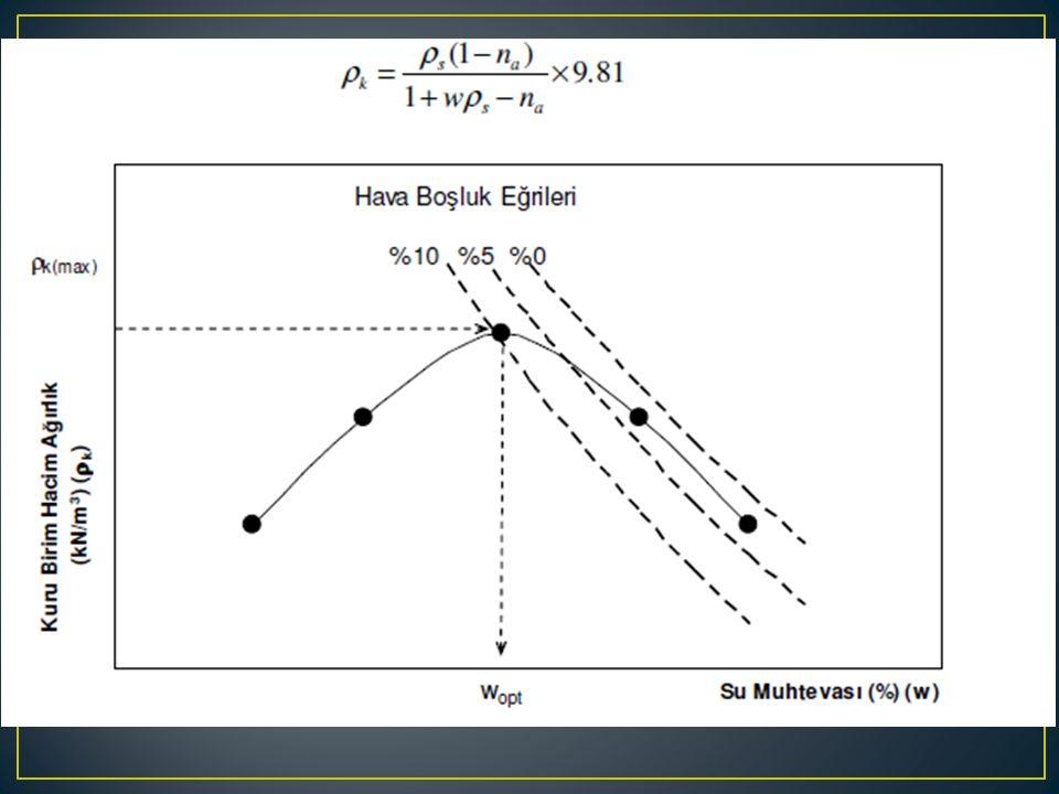 Sıkıştırma enerjisinin artırılması ile; E1E1 E 2 (>E 1 ) Daha düşük optimum su muhtevası Daha yüksek kuru birim hacim ağırlık Su muhtevası Kuru Birim Hacim Ağırlık