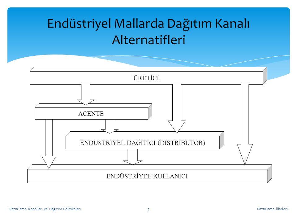Endüstriyel Mallarda Dağıtım Kanalı Alternatifleri ÜRETİCİ ENDÜSTRİYEL DAĞITICI (DİSTRİBÜTÖR) ENDÜSTRİYEL KULLANICI ACENTE Pazarlama İlkeleri7Pazarlam