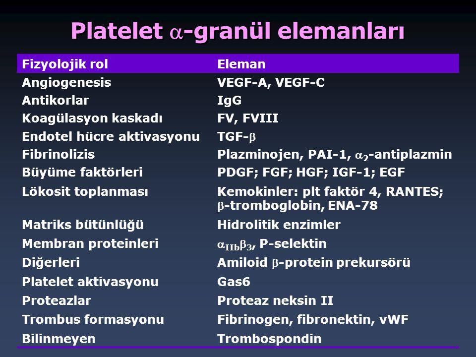 Platelet -granül elemanları Fizyolojik rolEleman AngiogenesisVEGF-A, VEGF-C AntikorlarIgG Koagülasyon kaskadıFV, FVIII Endotel hücre aktivasyonu TGF-