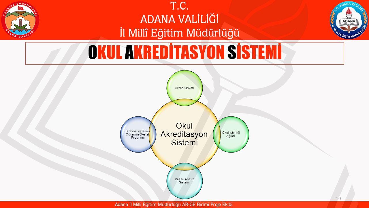 OKUL AKREDİTASYON SİSTEMİ 10 Okul Akreditasyon Sistemi Akreditasyon Okul İşbirliği Ağları Başarı Analiz Sistemi Bireyselleştirilmiş Öğrenme Destek Pro