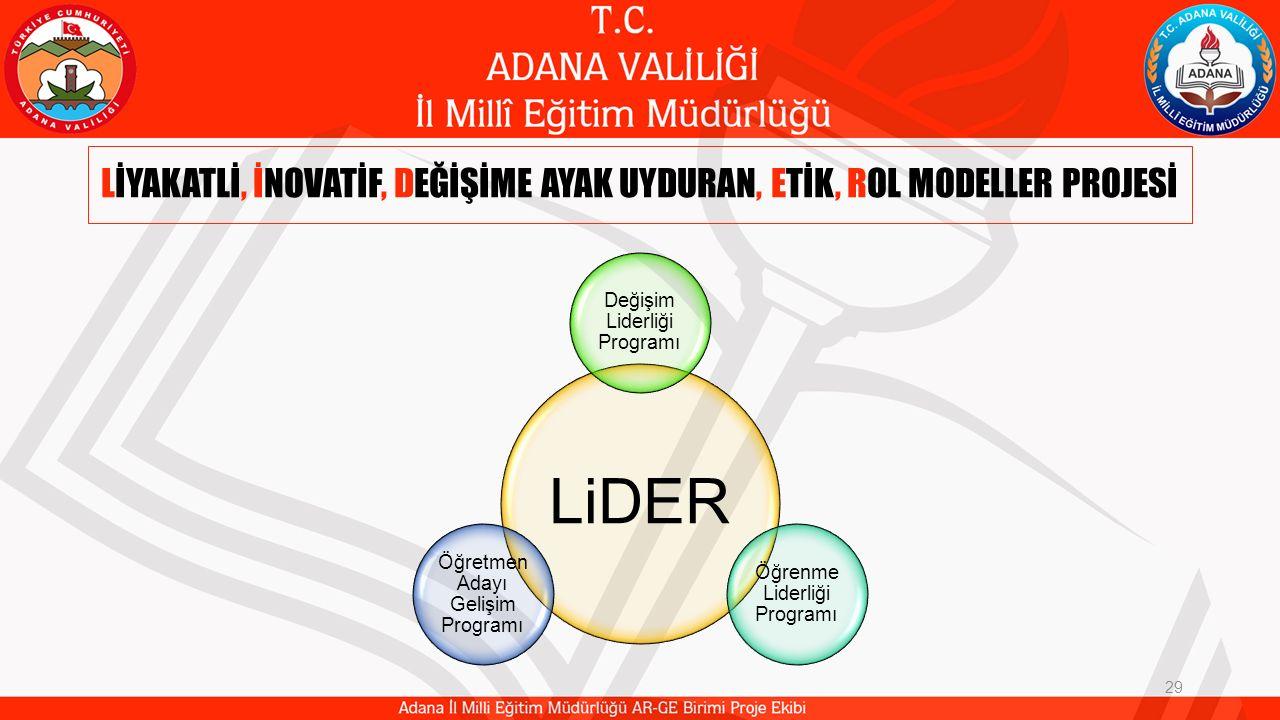 LİYAKATLİ, İNOVATİF, DEĞİŞİME AYAK UYDURAN, ETİK, ROL MODELLER PROJESİ 29 LiDER Değişim Liderliği Programı Öğrenme Liderliği Programı Öğretmen Adayı G
